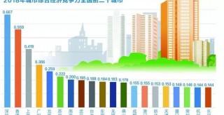 中國哪個城市最有競爭力?最宜居?報告來了
