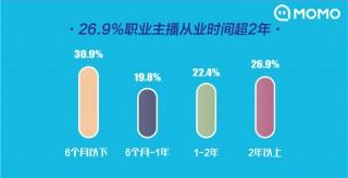 2019主播職業報告》發布 11.8%的95后主播為父母買房