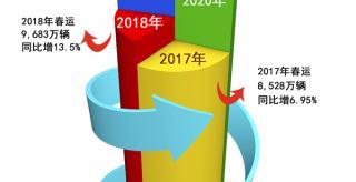 2017年至2020年春運流量總體情況