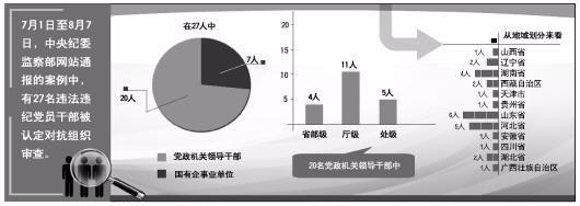 中纪委通报显示:7月至今27人被认定对抗组织审查
