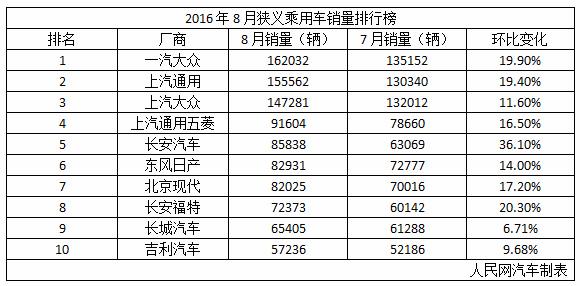 八月車企銷量成績單出爐 東本曇花一現跌出前十